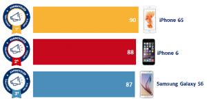Statistieken iPhone